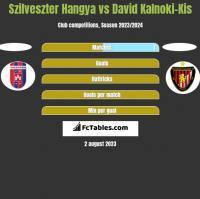 Szilveszter Hangya vs David Kalnoki-Kis h2h player stats