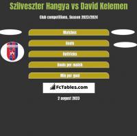 Szilveszter Hangya vs David Kelemen h2h player stats