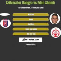 Szilveszter Hangya vs Eden Shamir h2h player stats