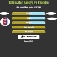 Szilveszter Hangya vs Evandro h2h player stats