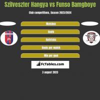 Szilveszter Hangya vs Funso Bamgboye h2h player stats