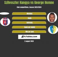 Szilveszter Hangya vs George Ikenne h2h player stats