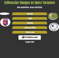 Szilveszter Hangya vs Igors Tarasovs h2h player stats