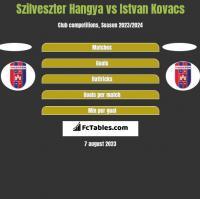 Szilveszter Hangya vs Istvan Kovacs h2h player stats