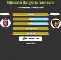 Szilveszter Hangya vs Ivan Lovric h2h player stats