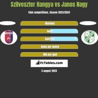 Szilveszter Hangya vs Janos Nagy h2h player stats