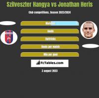 Szilveszter Hangya vs Jonathan Heris h2h player stats