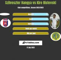 Szilveszter Hangya vs Kire Ristevski h2h player stats