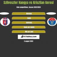 Szilveszter Hangya vs Krisztian Geresi h2h player stats