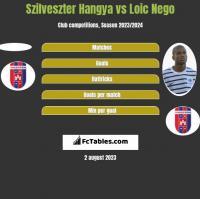 Szilveszter Hangya vs Loic Nego h2h player stats
