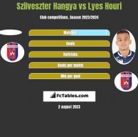 Szilveszter Hangya vs Lyes Houri h2h player stats