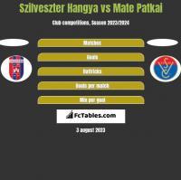 Szilveszter Hangya vs Mate Patkai h2h player stats
