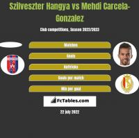 Szilveszter Hangya vs Mehdi Carcela-Gonzalez h2h player stats