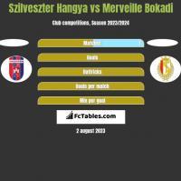 Szilveszter Hangya vs Merveille Bokadi h2h player stats