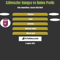 Szilveszter Hangya vs Rados Protic h2h player stats