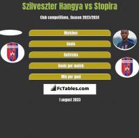 Szilveszter Hangya vs Stopira h2h player stats
