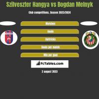 Szilveszter Hangya vs Bogdan Melnyk h2h player stats