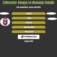Szilveszter Hangya vs Nemanja Sekulic h2h player stats
