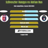 Szilveszter Hangya vs Adrian Rus h2h player stats