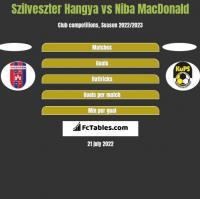 Szilveszter Hangya vs Niba MacDonald h2h player stats