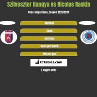 Szilveszter Hangya vs Nicolas Raskin h2h player stats
