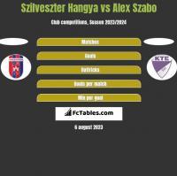 Szilveszter Hangya vs Alex Szabo h2h player stats