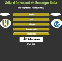 Szllard Devecseri vs Bendeguz Bolla h2h player stats
