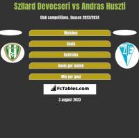 Szllard Devecseri vs Andras Huszti h2h player stats