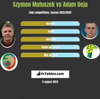 Szymon Matuszek vs Adam Deja h2h player stats
