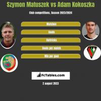 Szymon Matuszek vs Adam Kokoszka h2h player stats