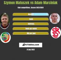 Szymon Matuszek vs Adam Marciniak h2h player stats