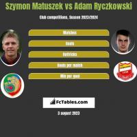 Szymon Matuszek vs Adam Ryczkowski h2h player stats