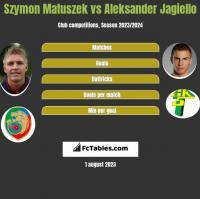 Szymon Matuszek vs Aleksander Jagiełło h2h player stats