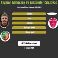 Szymon Matuszek vs Alexander Cristovao h2h player stats