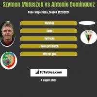 Szymon Matuszek vs Antonio Dominguez h2h player stats