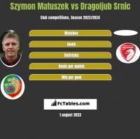 Szymon Matuszek vs Dragoljub Srnic h2h player stats