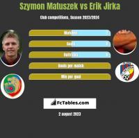Szymon Matuszek vs Erik Jirka h2h player stats