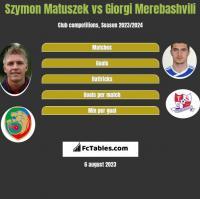Szymon Matuszek vs Giorgi Merebashvili h2h player stats