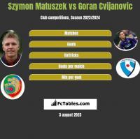 Szymon Matuszek vs Goran Cvijanovic h2h player stats