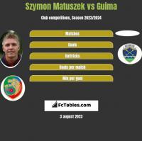 Szymon Matuszek vs Guima h2h player stats