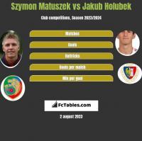 Szymon Matuszek vs Jakub Holubek h2h player stats