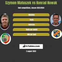 Szymon Matuszek vs Konrad Nowak h2h player stats