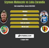 Szymon Matuszek vs Luka Zarandia h2h player stats