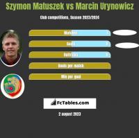 Szymon Matuszek vs Marcin Urynowicz h2h player stats