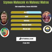 Szymon Matuszek vs Mateusz Matras h2h player stats