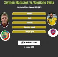 Szymon Matuszek vs Valeriane Gvilia h2h player stats