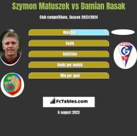 Szymon Matuszek vs Damian Rasak h2h player stats