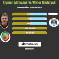 Szymon Matuszek vs Wiktor Biedrzycki h2h player stats
