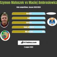 Szymon Matuszek vs Maciej Ambrosiewicz h2h player stats