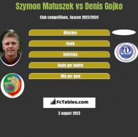 Szymon Matuszek vs Denis Gojko h2h player stats